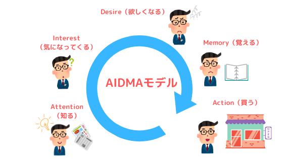 消費者行動モデル「AIDMAの法則」を説明した画像|AIDMA(アイドマ)の法則とは?