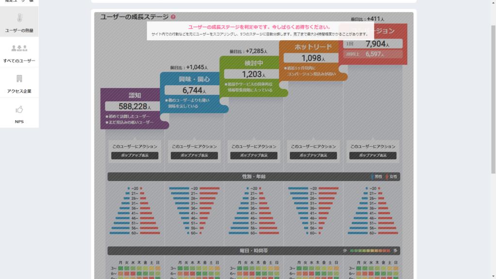 Juicer(ジューサー)におけるユーザーの成長ステージ画面 アインの集客マーケティングブログ