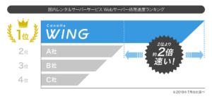 ConoHa WINGはトップクラスの表示速度
