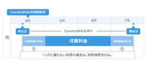 月額800円/SSD250GB~とリーズナブルな価格設定@Conoha